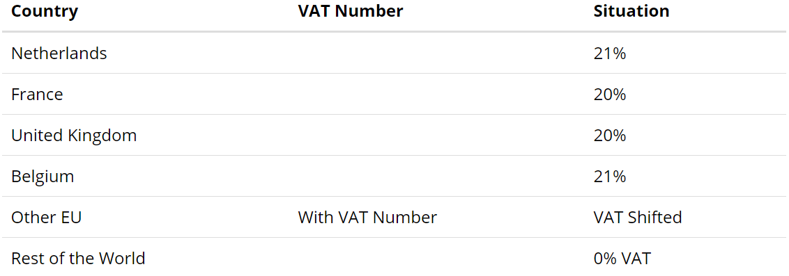 Which VAT do I have to pay? | CM Help Center