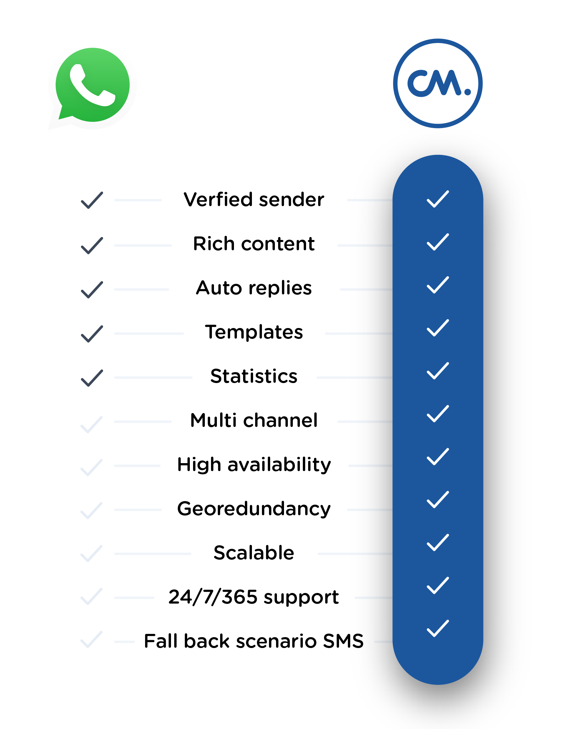 Why do I need a CPaaS like CM.com to use WhatsApp Business? | CM Help Center