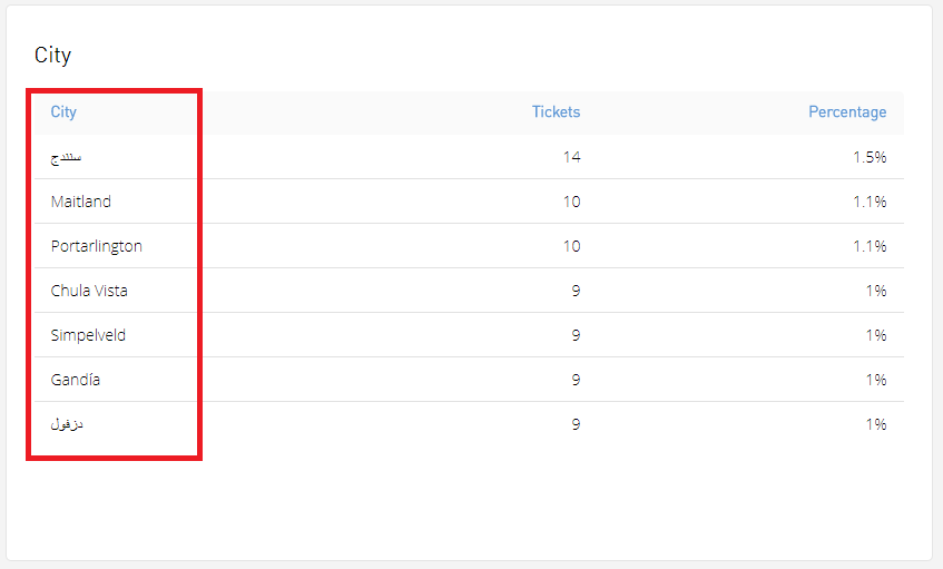 Monitoring and filtering of ticket sale data | CM Help Center